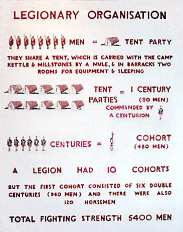 Roman Army Part I