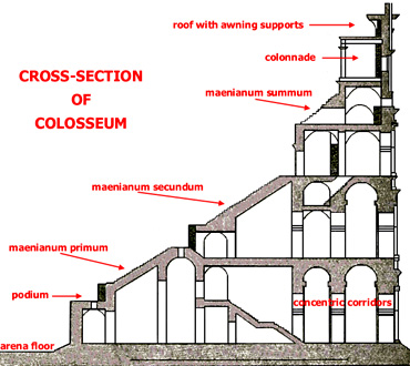 seating arrangements at the colosseum At seating - colosseum the seats at the colosseum are arranged in a tiered, 37-degree angle elliptical shape around the arena with all the seats facing in towards the centre of the arena.