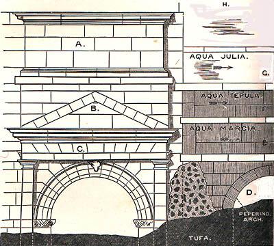 triple aqueduct arch